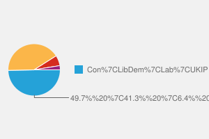 2010 General Election result in Romsey & Southampton North